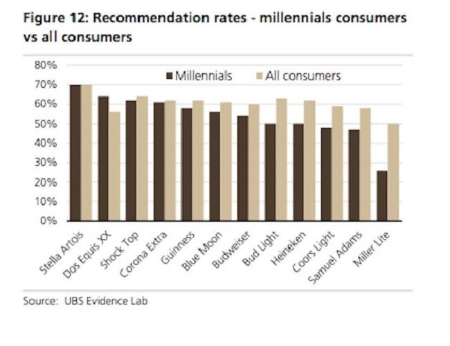 Millennial beer interest chart