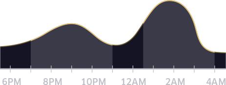 Peak NYE Uber times